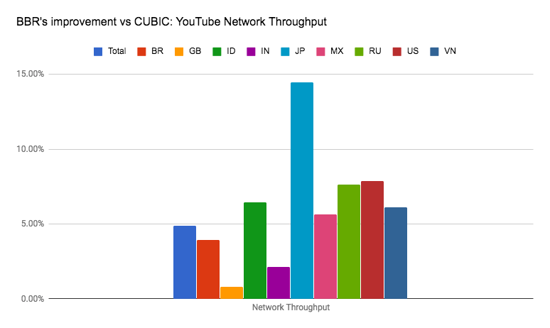 BBR's Improvement vs CUBIC